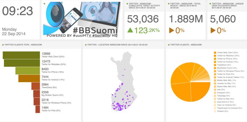 #BBSuomi-Twiitit - Analytiikka