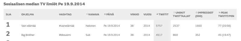 Finland_TVTweets_002_Top 2 2014 09 19