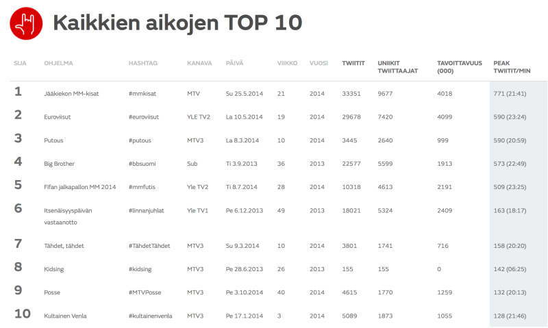 someTVmittari_PeakTPM_TOP10