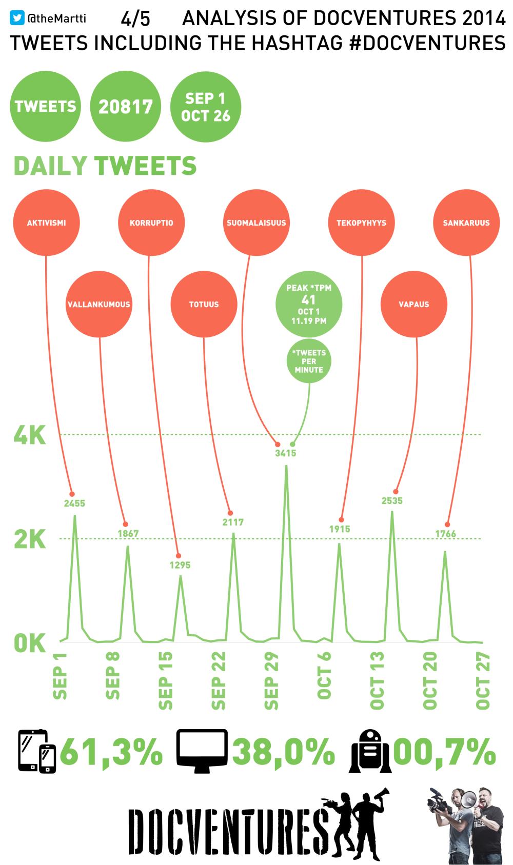 theMartti Analysis Docventures 2014 004