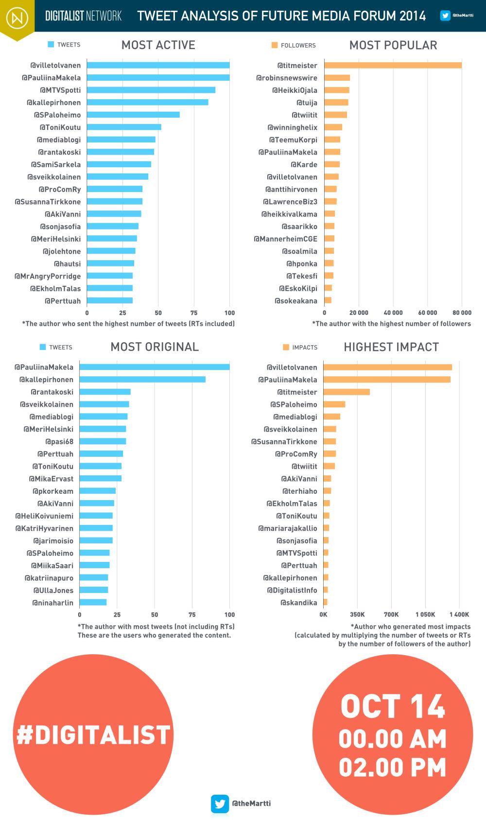 theMartti_Analysis_Digitalist_Media Future_003