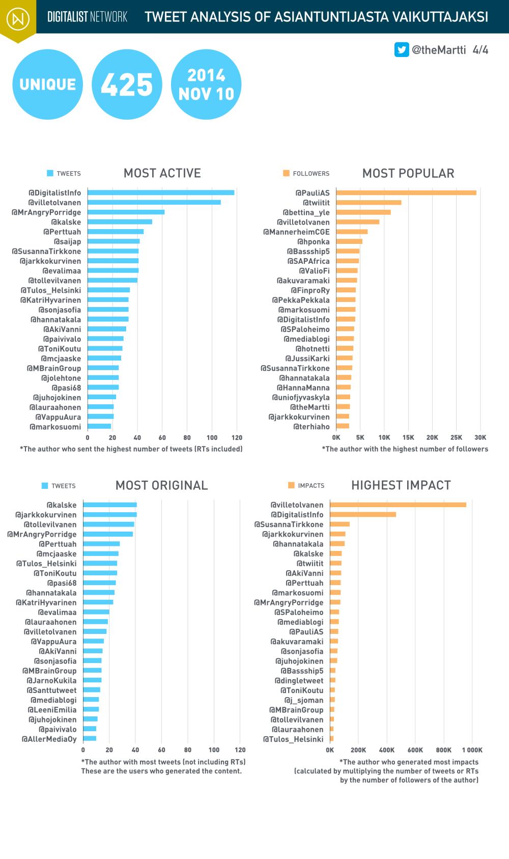 theMartti_Analysis_Digitalist_2014_vaikuttaja_004