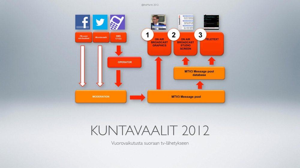 theMartti_Kuntavaalit2012_003